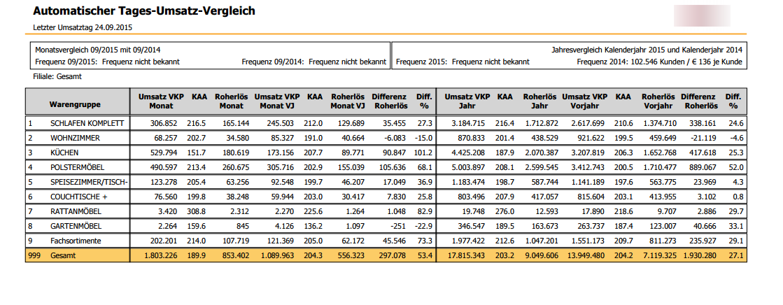 Automatik-Reporting: Umsatzbericht - MaxPro Handbuch